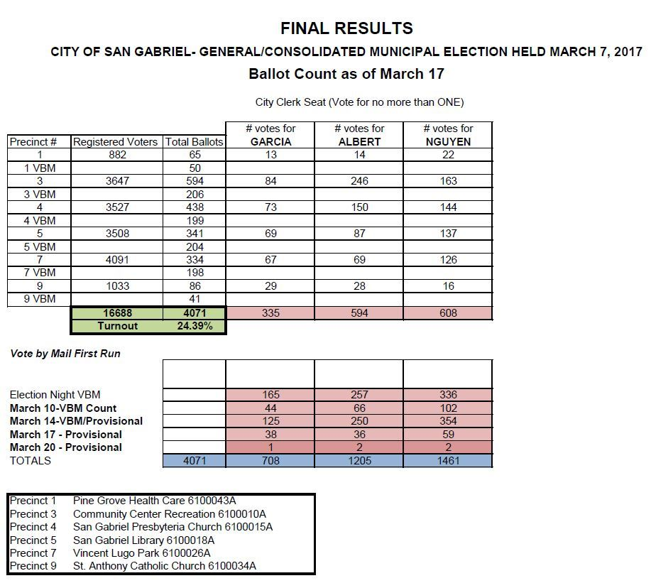 Final Report 3-7-17 City Clerk Seat [FINAL]