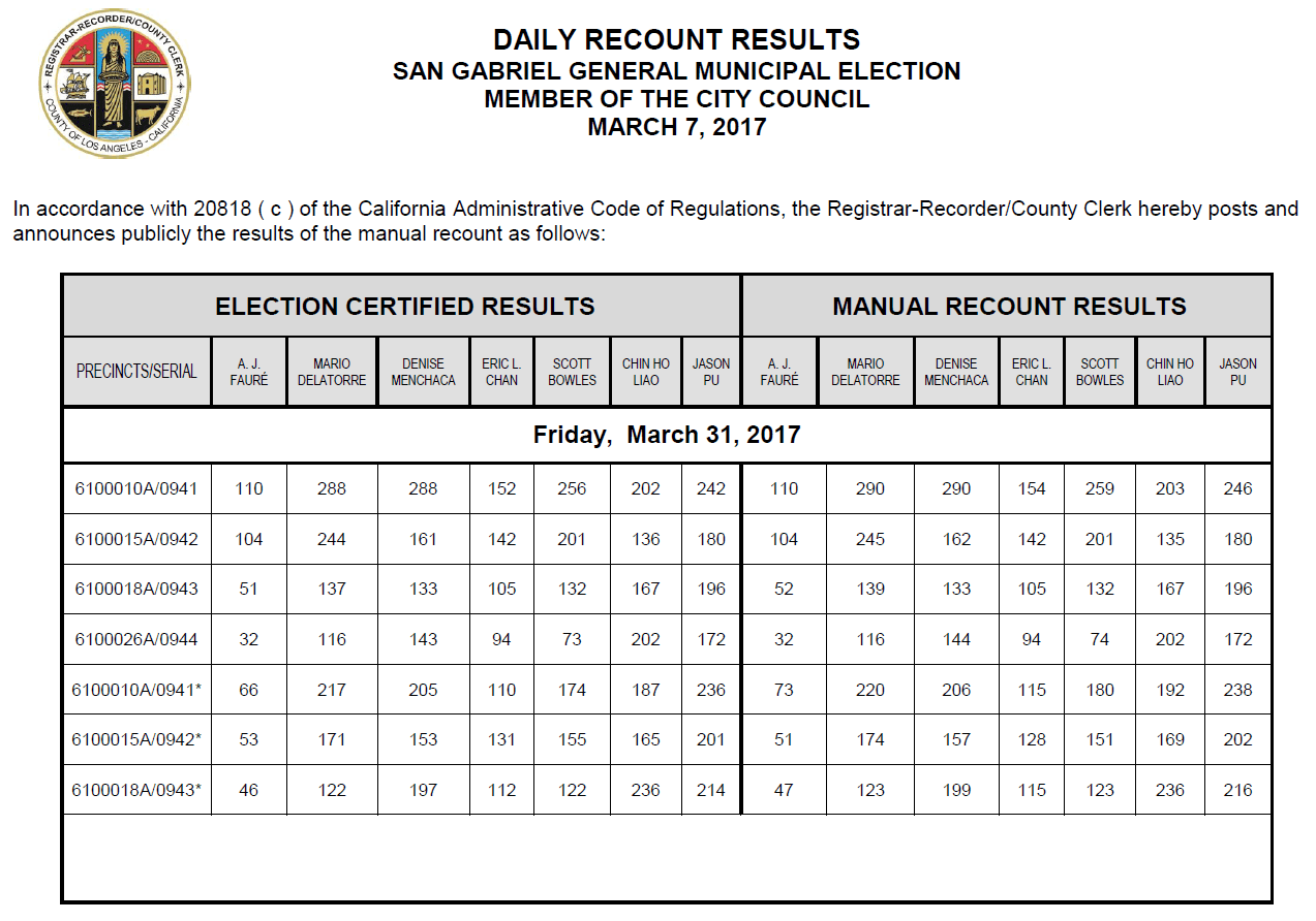 2017 election recount snip