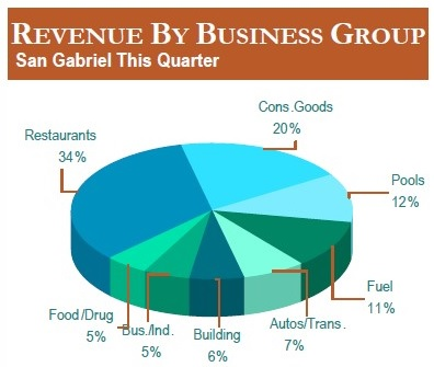 Revenue by Business Group