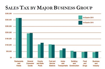 sales tax revenues